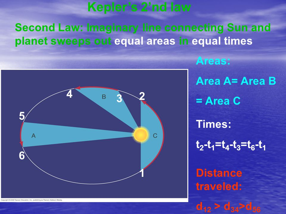 Kepler's 2'nd law Second Law: Imaginary line connecting Sun and planet sweeps out equal areas in equal times.