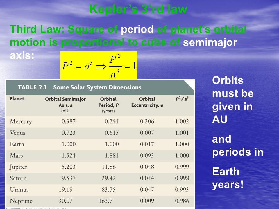 Kepler's 3'rd law Third Law: Square of period of planet's orbital motion is proportional to cube of semimajor axis: