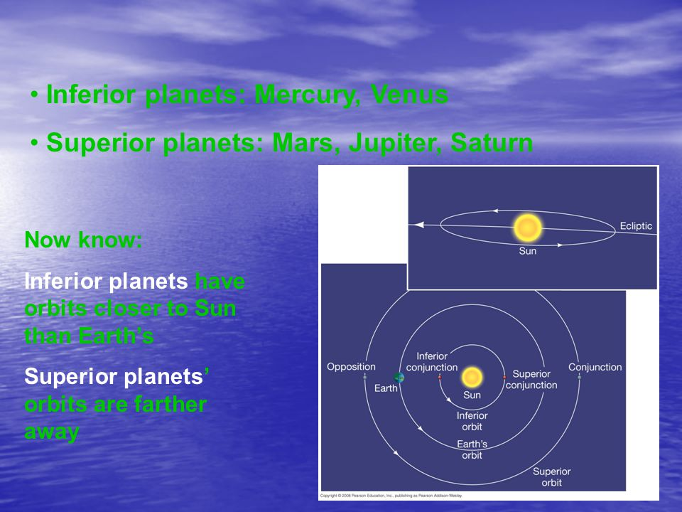 Inferior planets: Mercury, Venus