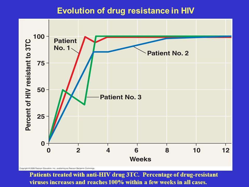 Evolution of drug resistance in HIV