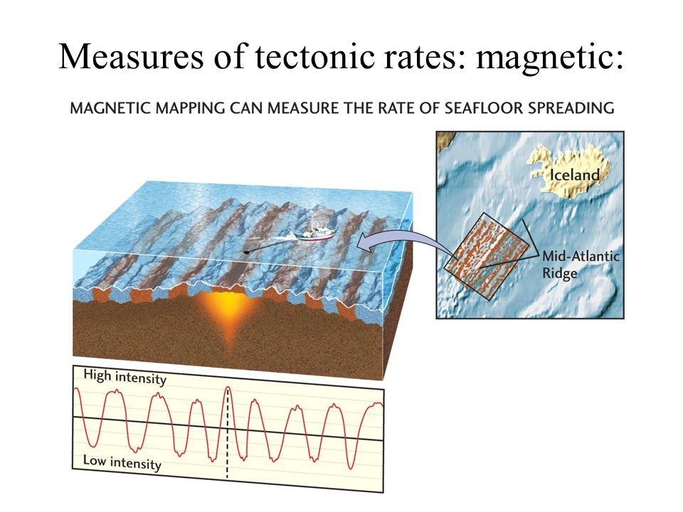 Measures of tectonic rates: magnetic:
