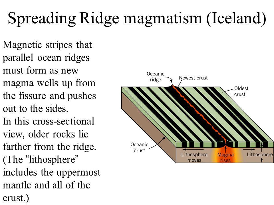 Spreading Ridge magmatism (Iceland)