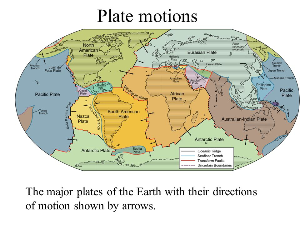 Plate motions The major plates of the Earth with their directions of motion shown by arrows.