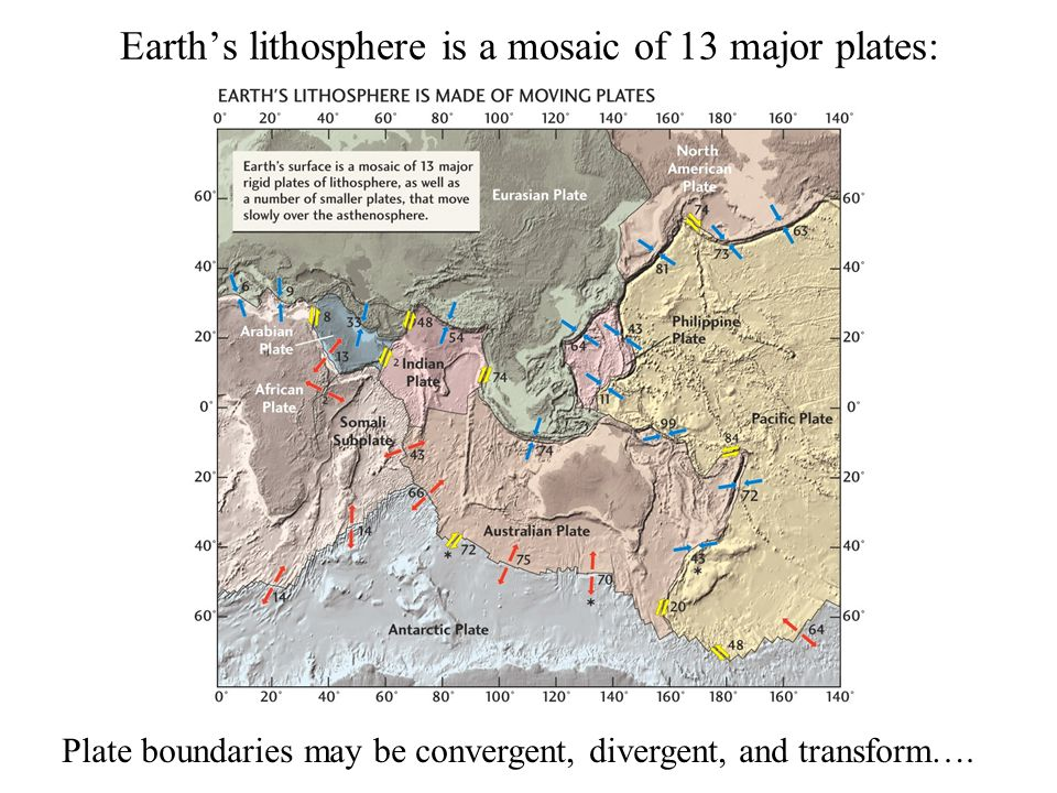 Earth's lithosphere is a mosaic of 13 major plates: