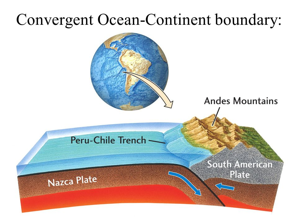 Convergent Ocean-Continent boundary: