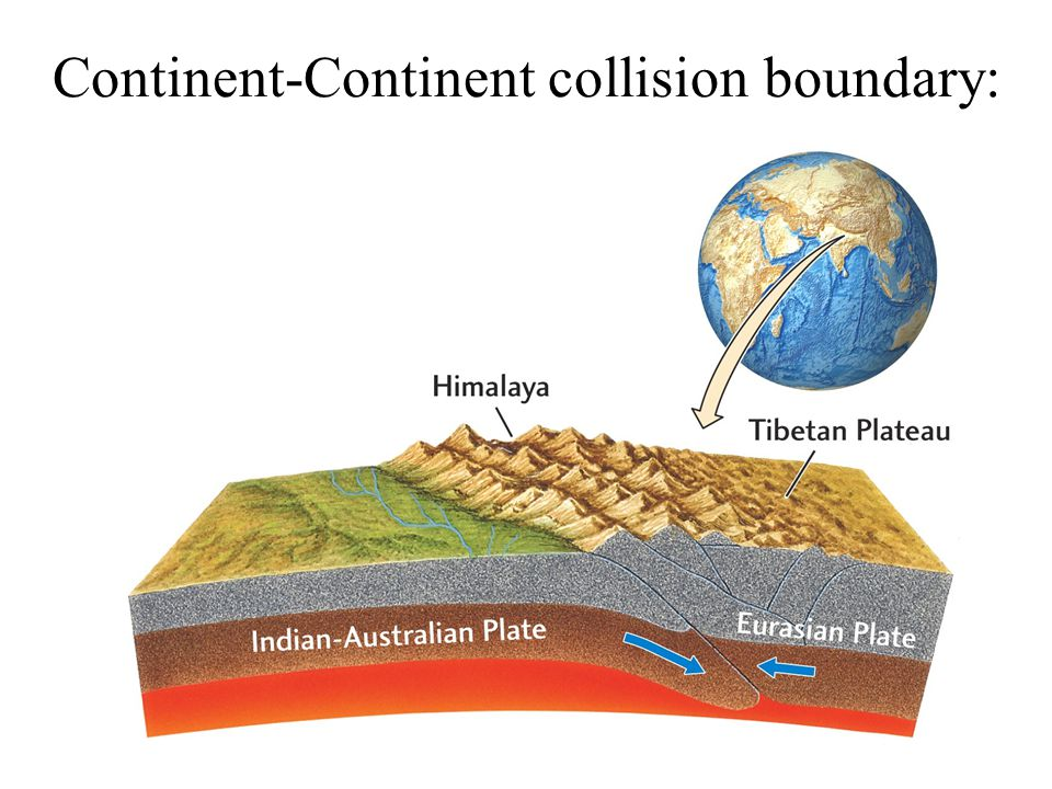 Continent-Continent collision boundary: