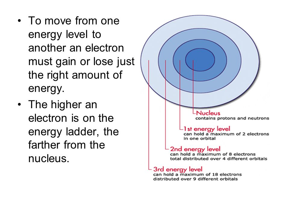 To move from one energy level to another an electron must gain or lose just the right amount of energy.