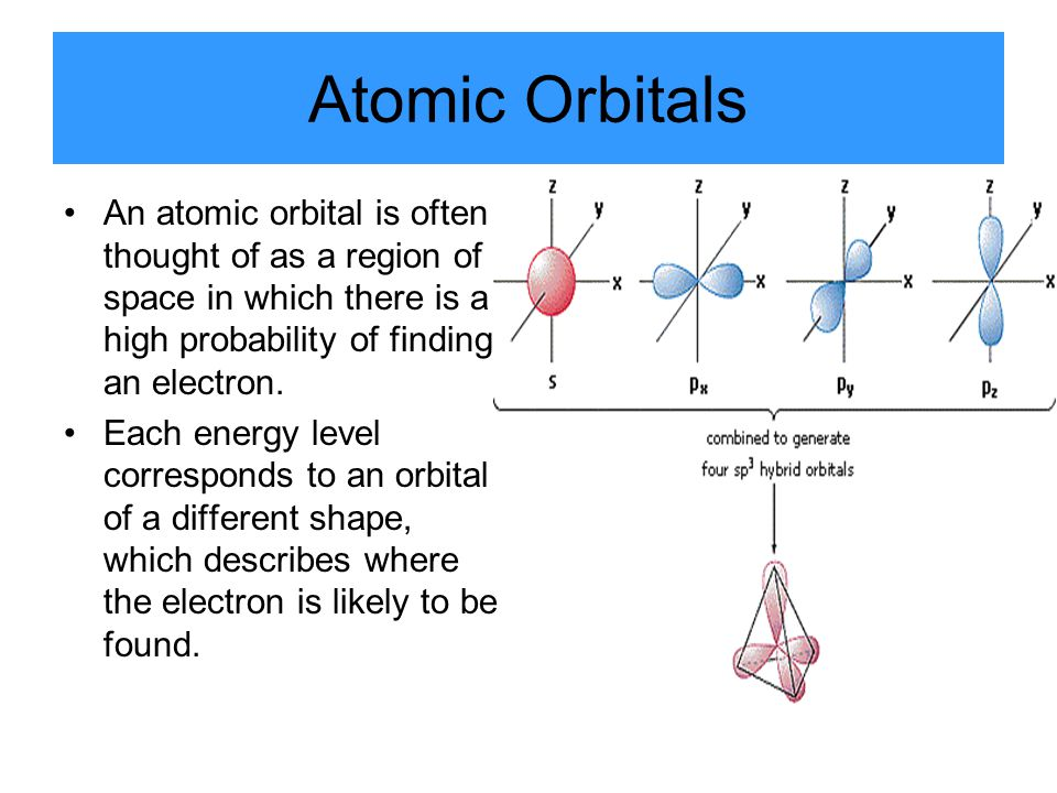 Atomic Orbitals An atomic orbital is often thought of as a region of space in which there is a high probability of finding an electron.