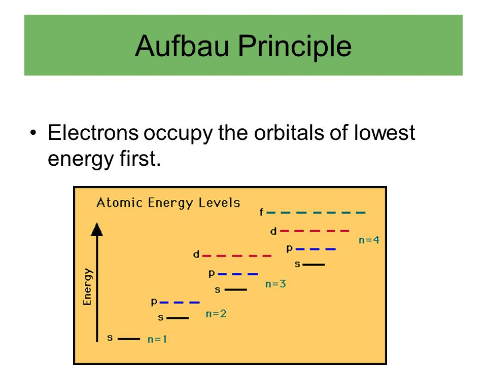 Aufbau Principle Electrons occupy the orbitals of lowest energy first.