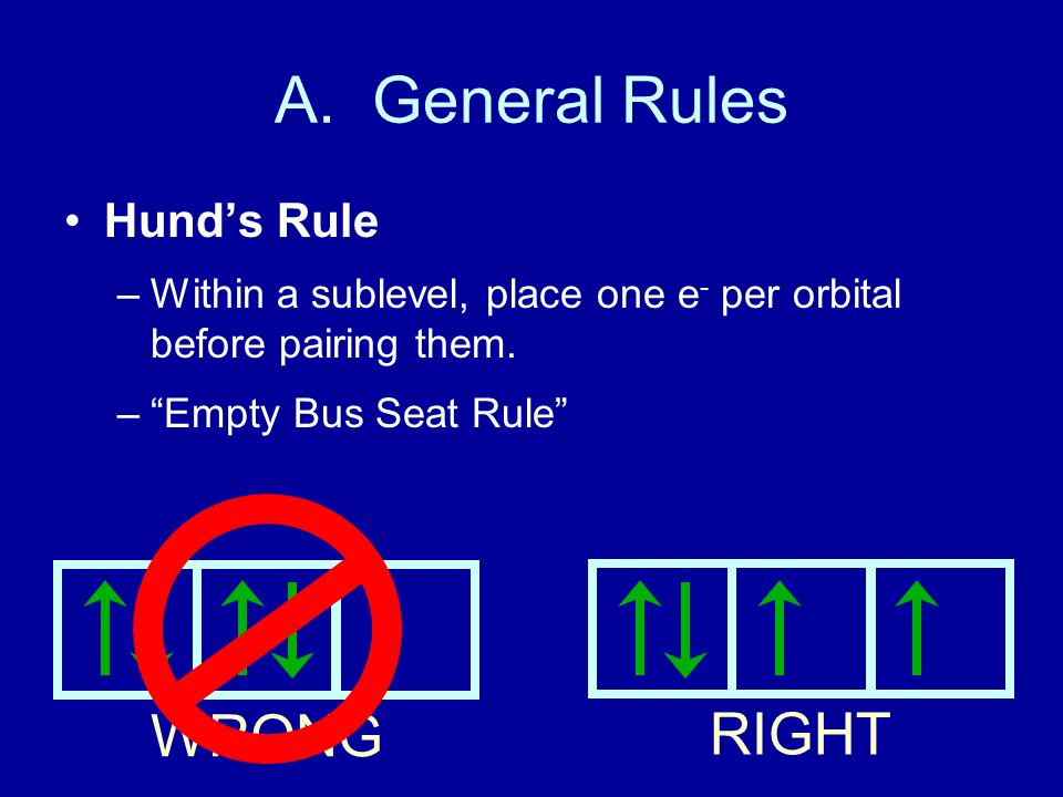 A. General Rules WRONG RIGHT Hund's Rule