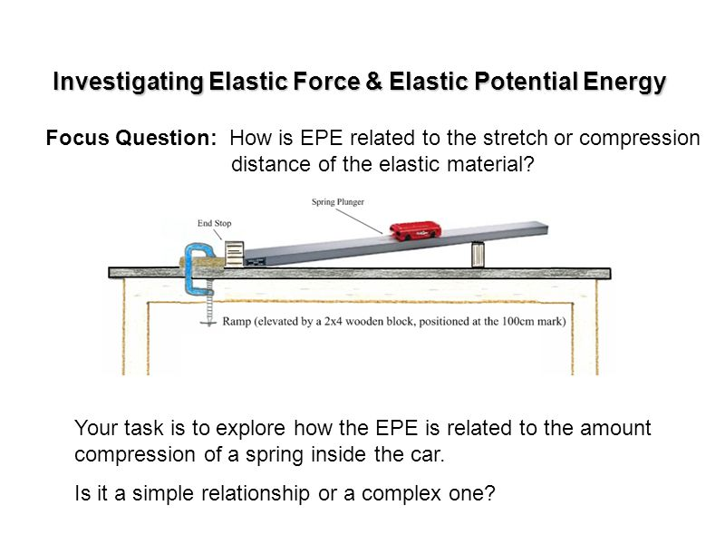 Investigating Elastic Force & Elastic Potential Energy