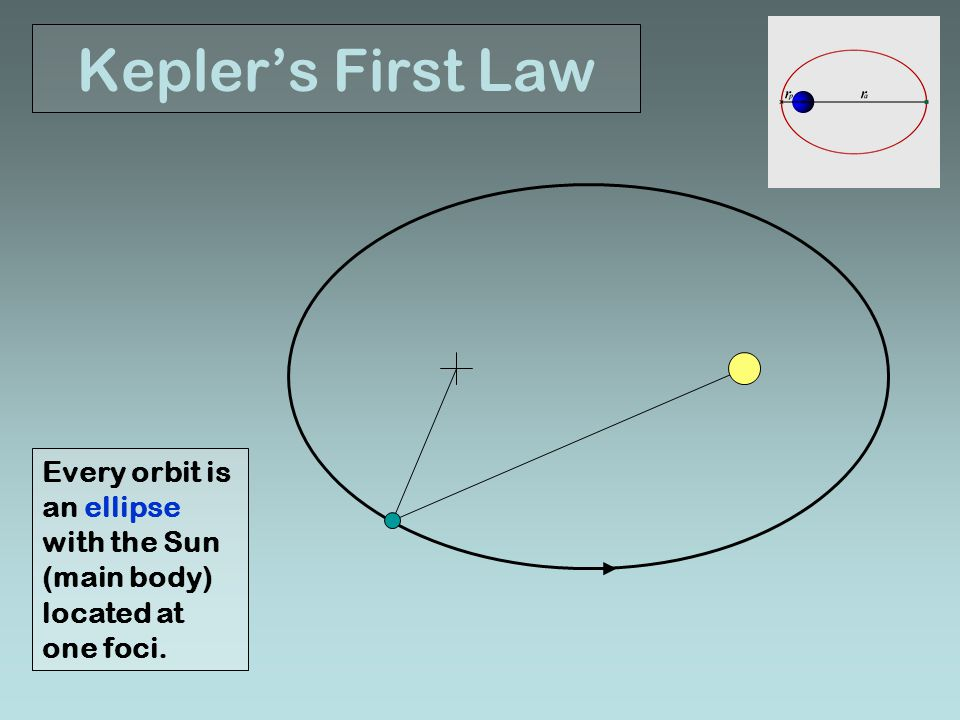 Kepler's First Law Every orbit is an ellipse with the Sun (main body) located at one foci.