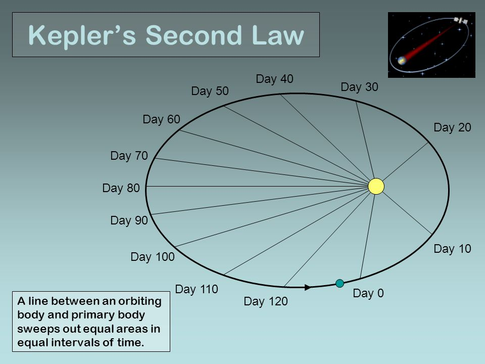 Kepler's Second Law Day 40 Day 30 Day 50 Day 60 Day 20 Day 70 Day 80