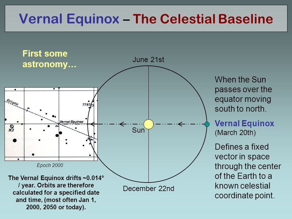 Vernal Equinox – The Celestial Baseline