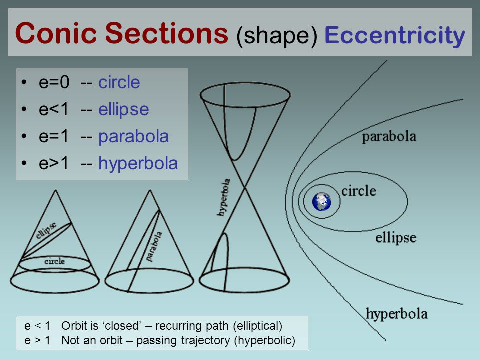 Conic Sections (shape) Eccentricity