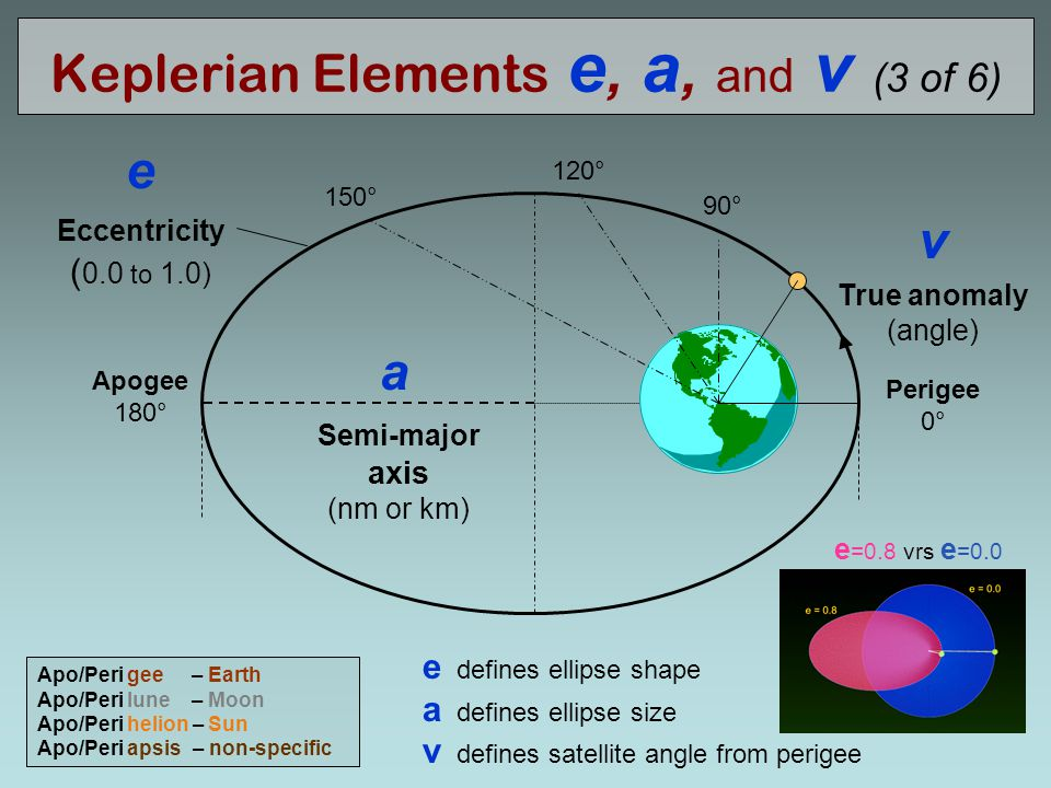 Keplerian Elements e, a, and v (3 of 6)