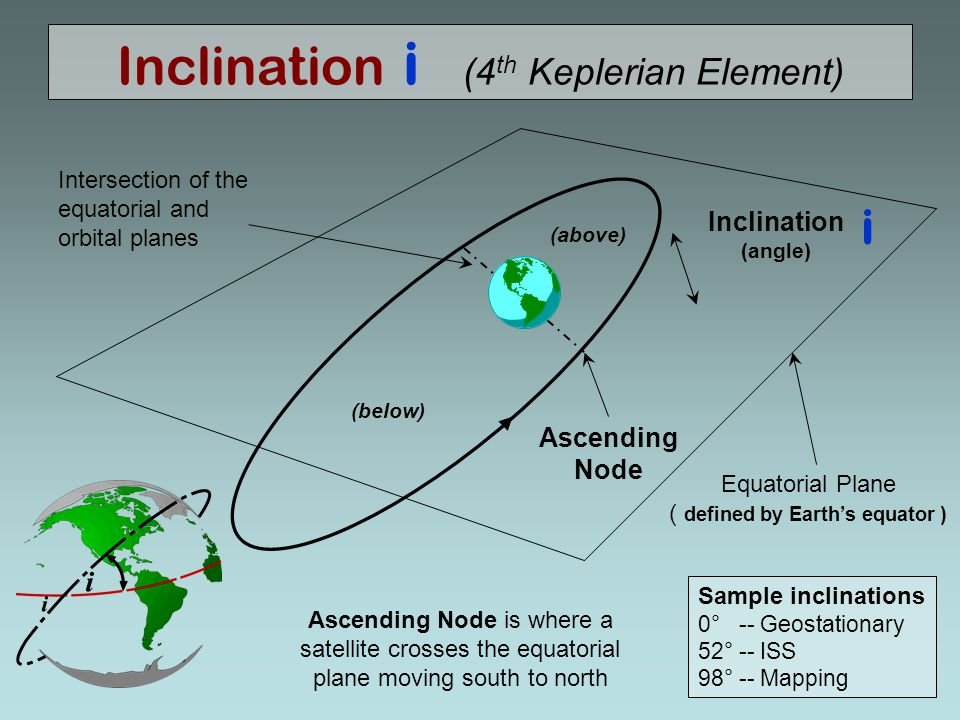 Inclination i (4th Keplerian Element)