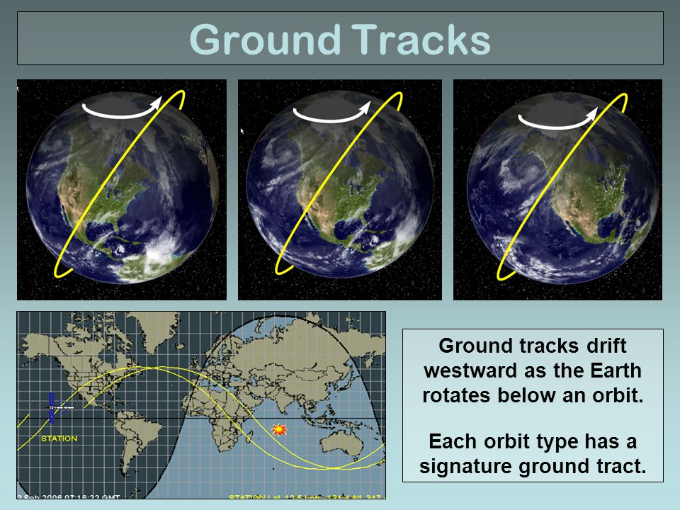 Ground Tracks Ground tracks drift westward as the Earth rotates below an orbit.