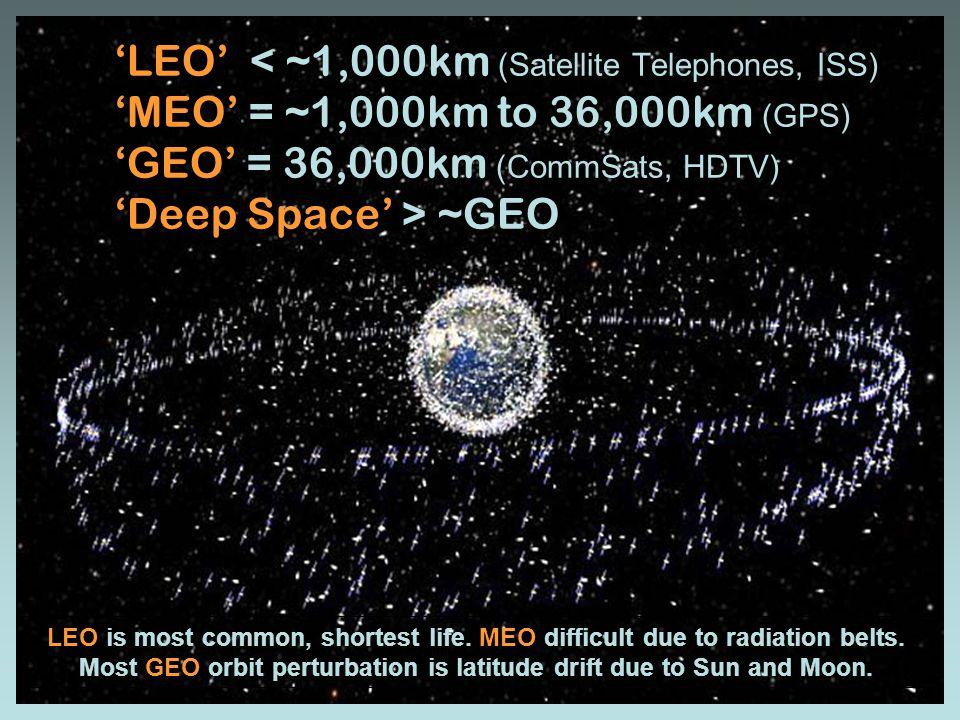 'LEO' < ~1,000km (Satellite Telephones, ISS) 'MEO' = ~1,000km to 36,000km (GPS) 'GEO' = 36,000km (CommSats, HDTV) 'Deep Space' > ~GEO