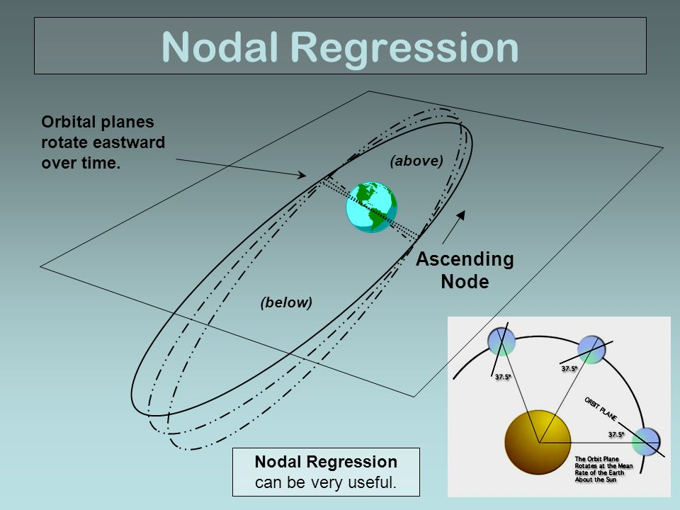 Nodal Regression can be very useful.