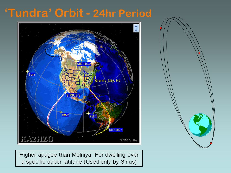 'Tundra' Orbit - 24hr Period