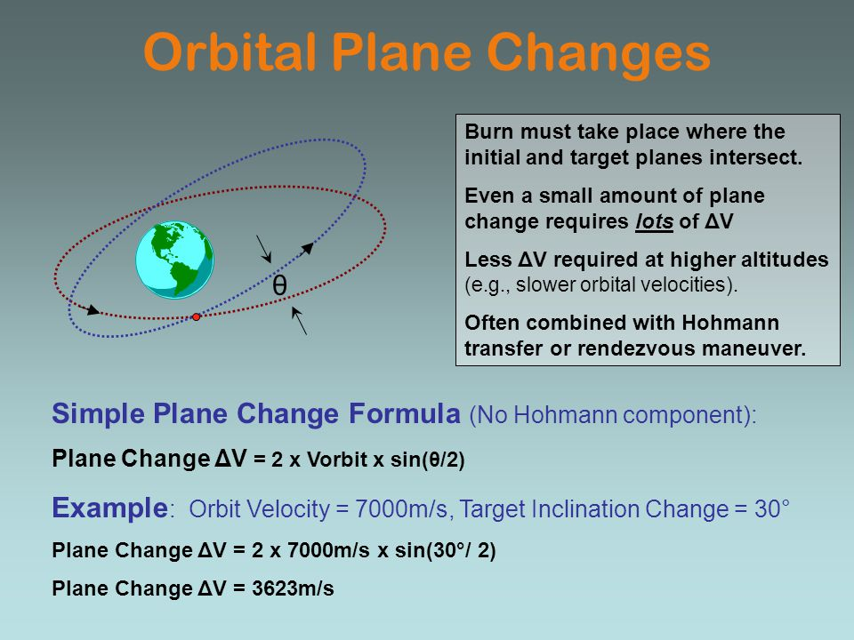 Orbital Plane Changes θ