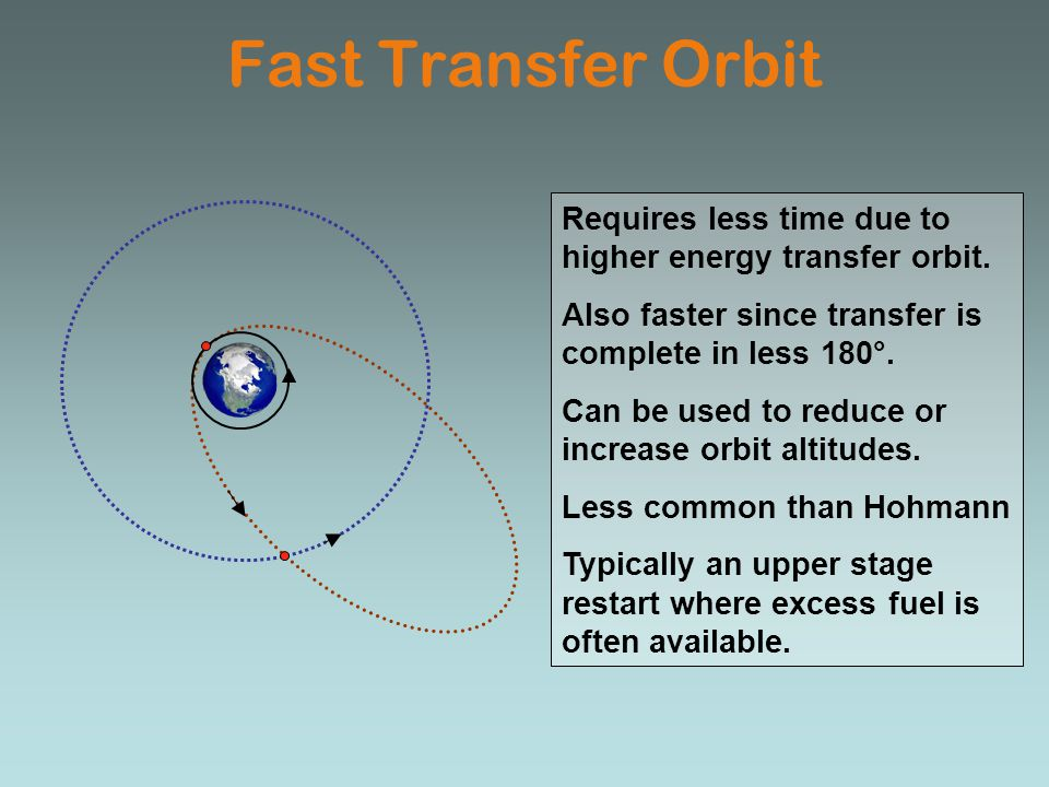 Fast Transfer Orbit Requires less time due to higher energy transfer orbit. Also faster since transfer is complete in less 180°.