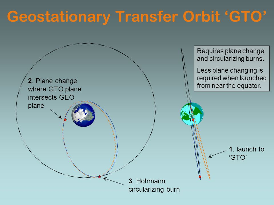 Geostationary Transfer Orbit 'GTO'