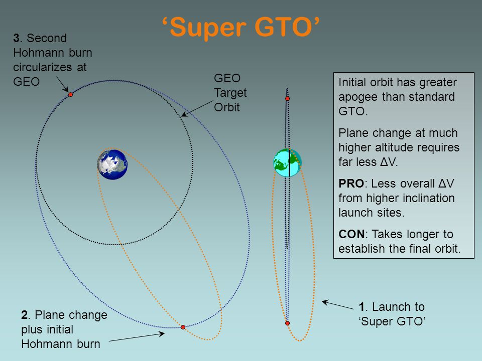 'Super GTO' 3. Second Hohmann burn circularizes at GEO
