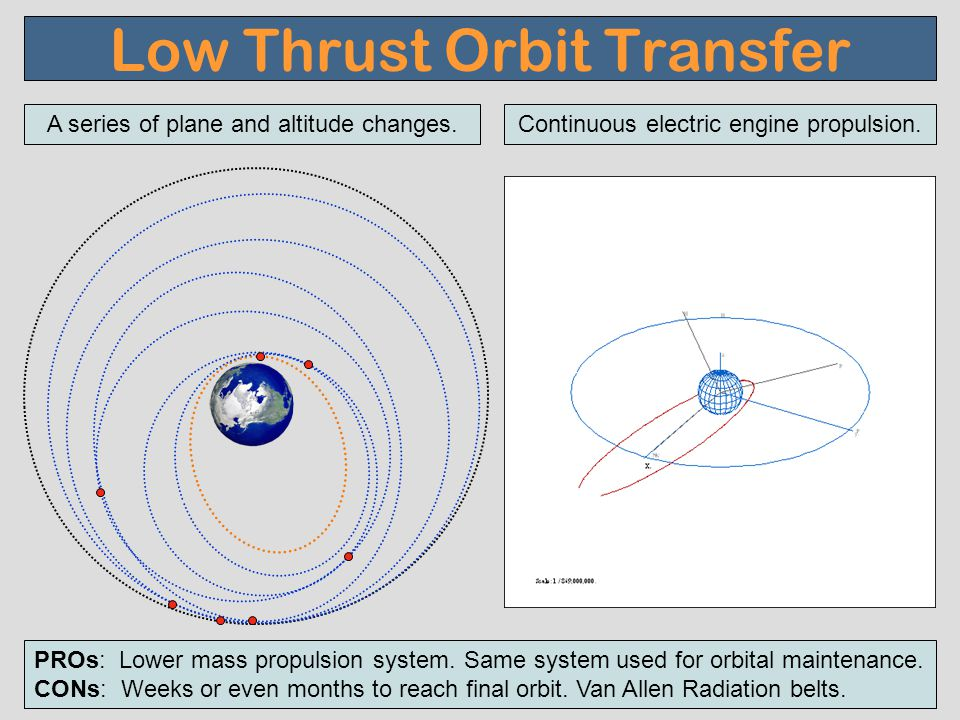 Low Thrust Orbit Transfer