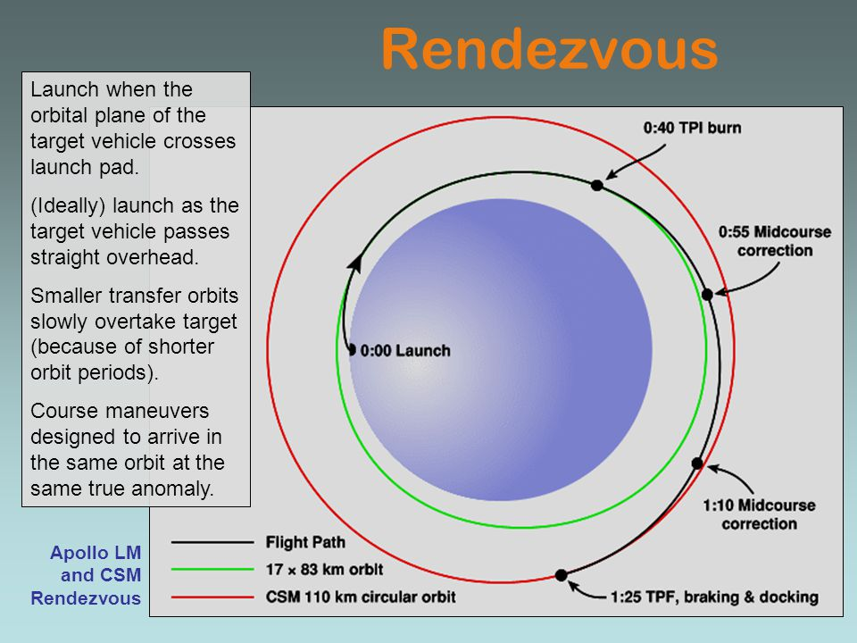 Rendezvous Launch when the orbital plane of the target vehicle crosses launch pad. (Ideally) launch as the target vehicle passes straight overhead.