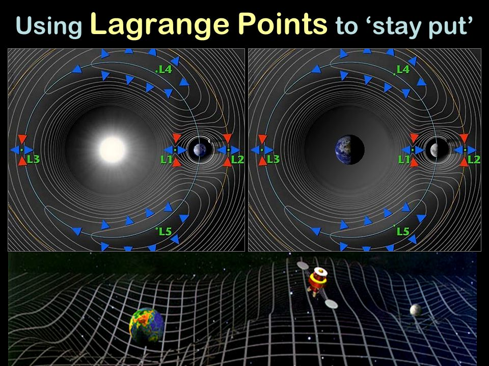 Using Lagrange Points to 'stay put'