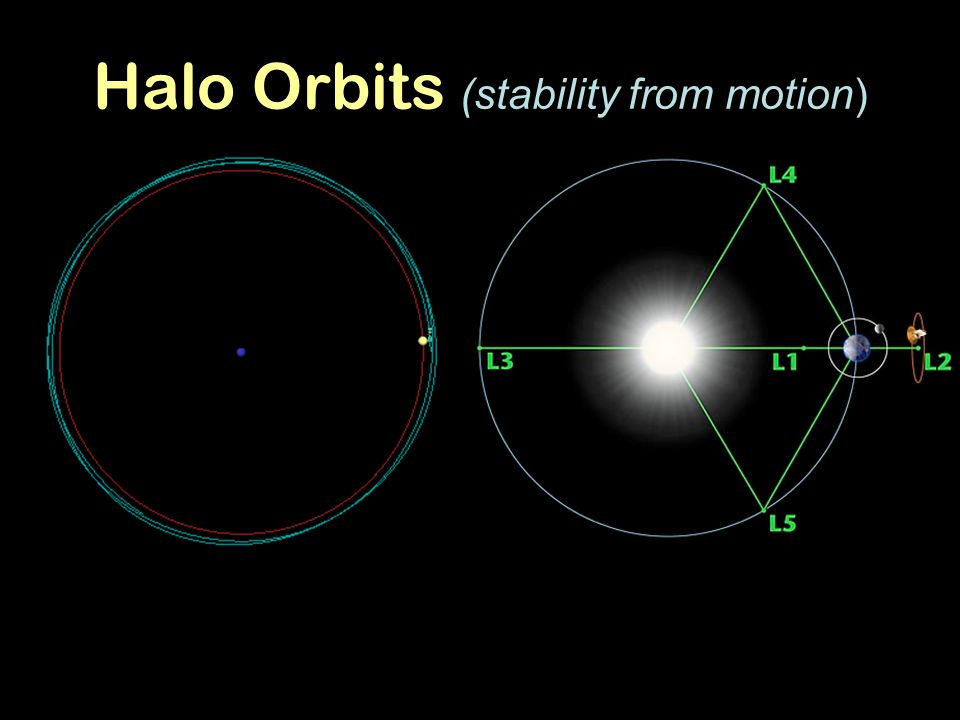 Halo Orbits (stability from motion)