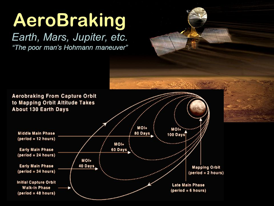 AeroBraking Earth, Mars, Jupiter, etc