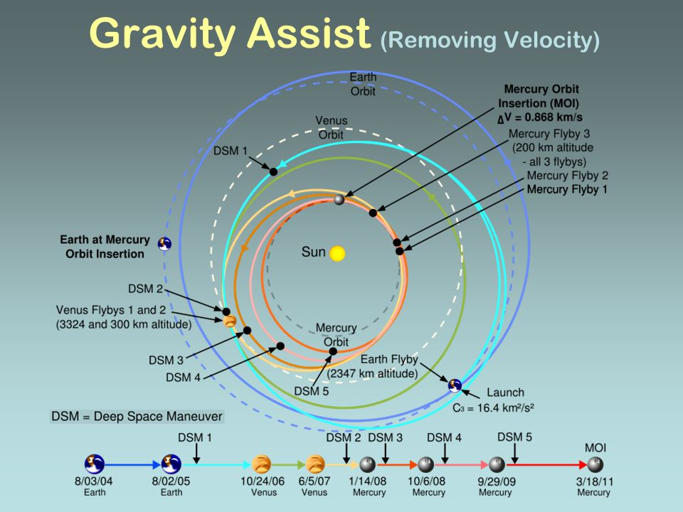 Gravity Assist (Removing Velocity)