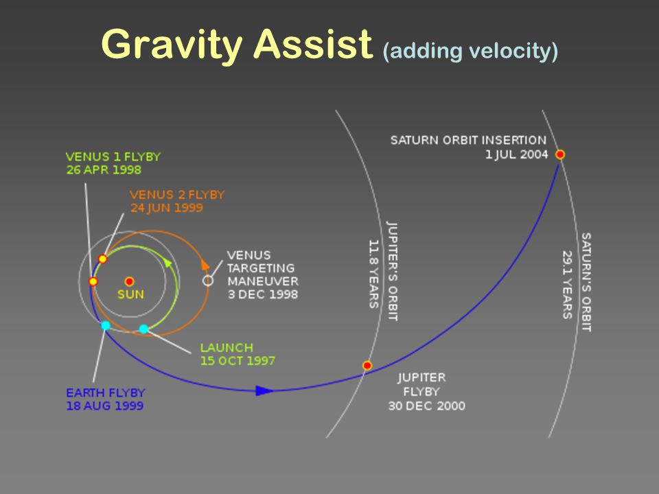 Gravity Assist (adding velocity)