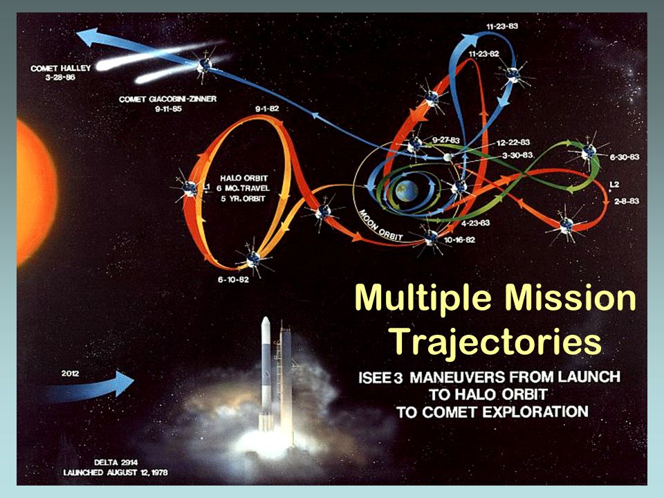Multiple Mission Trajectories