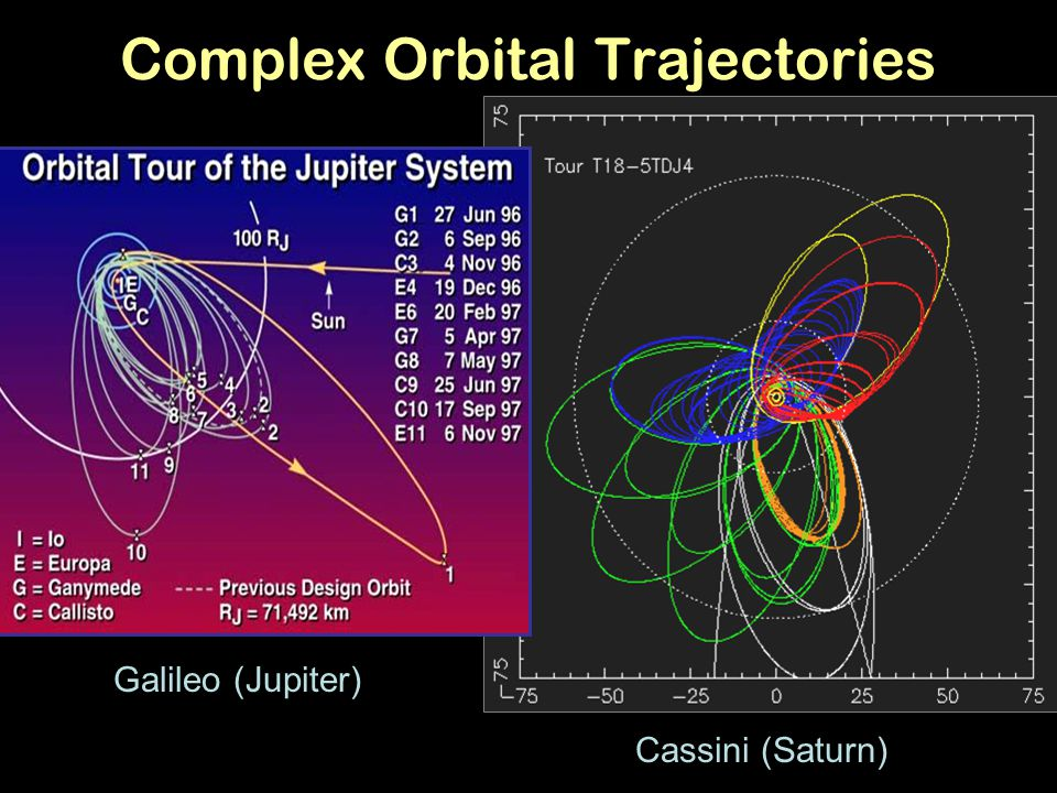 Complex Orbital Trajectories