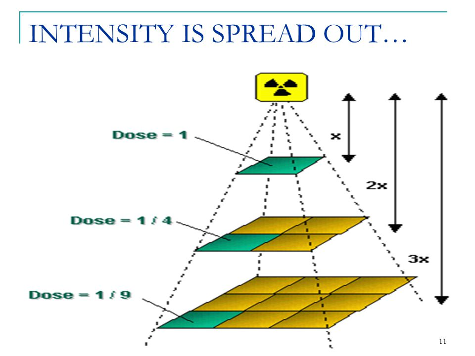 INTENSITY IS SPREAD OUT…