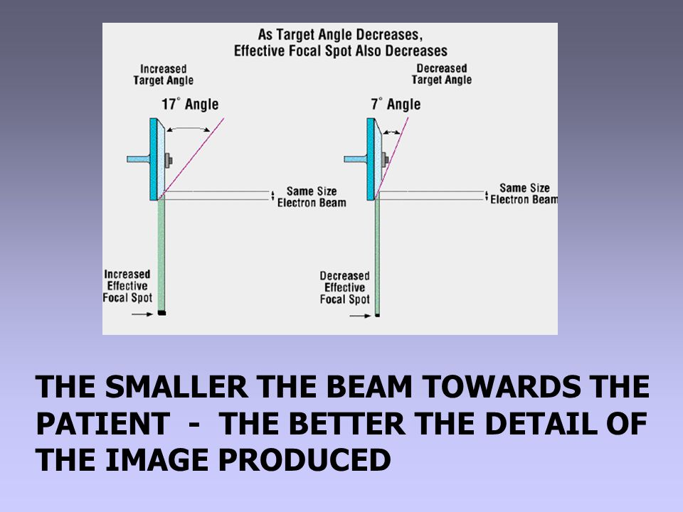 THE SMALLER THE BEAM TOWARDS THE PATIENT - THE BETTER THE DETAIL OF THE IMAGE PRODUCED