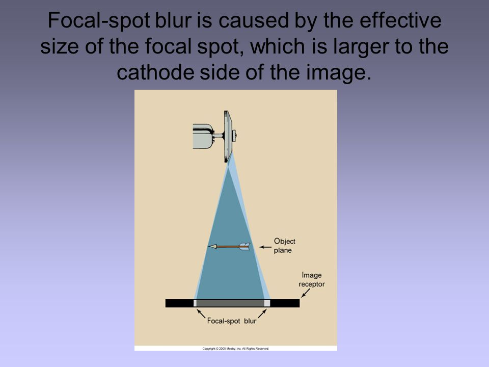 Focal-spot blur is caused by the effective size of the focal spot, which is larger to the cathode side of the image.
