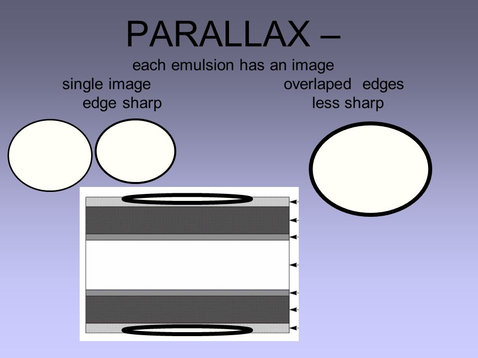 PARALLAX – each emulsion has an image single image overlaped edges edge sharp less sharp
