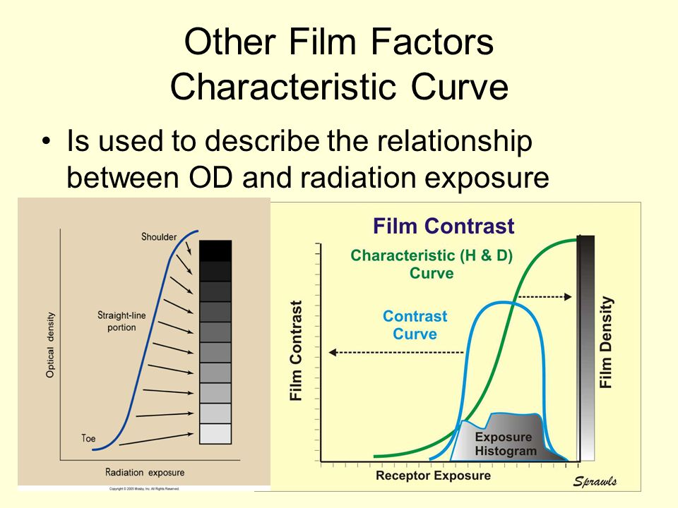 Other Film Factors Characteristic Curve