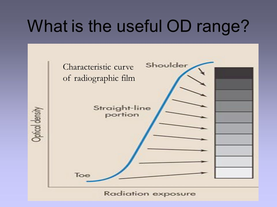What is the useful OD range