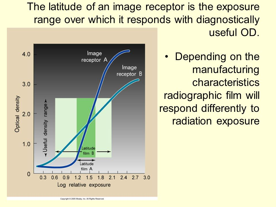 The latitude of an image receptor is the exposure range over which it responds with diagnostically useful OD.
