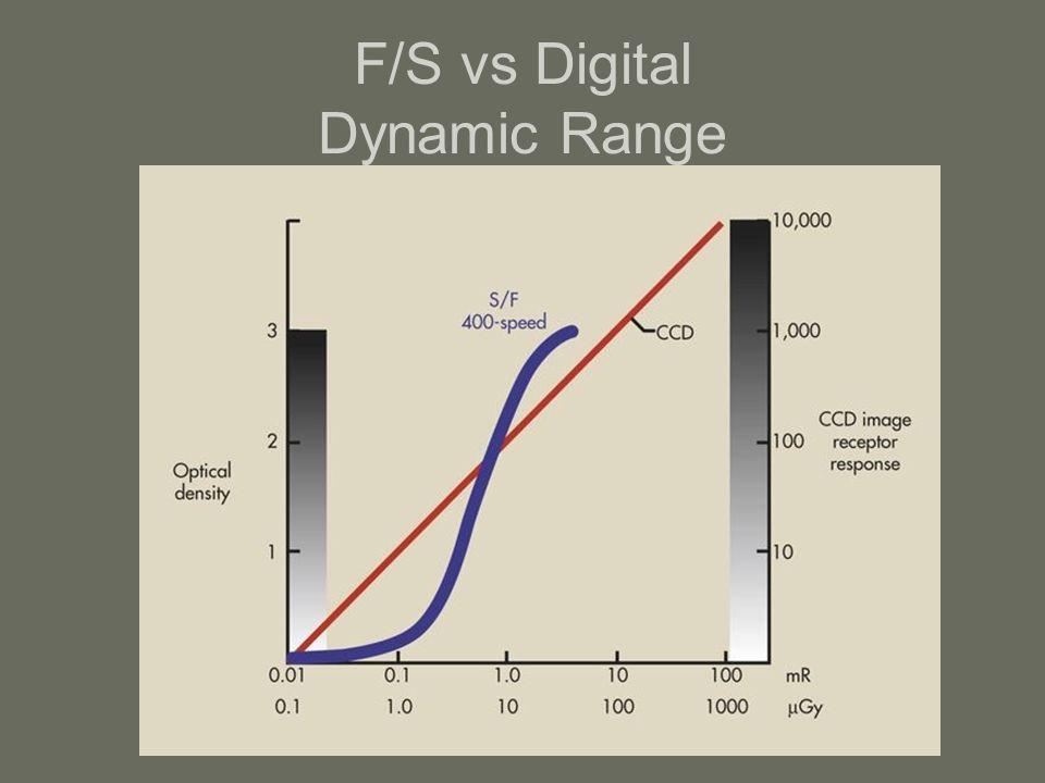 F/S vs Digital Dynamic Range