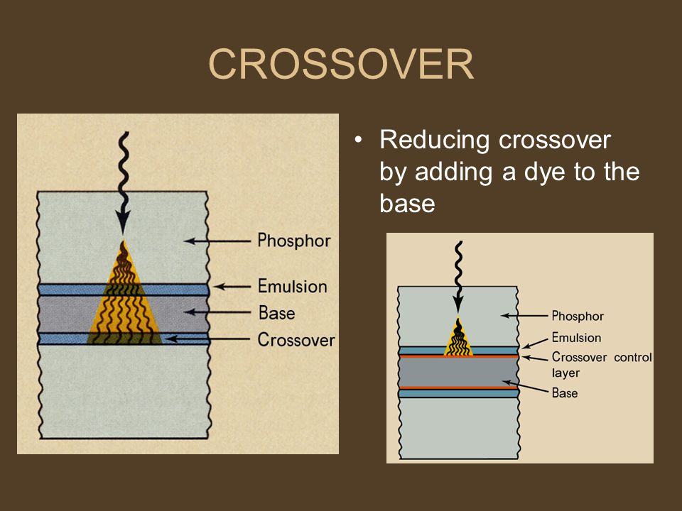 CROSSOVER Reducing crossover by adding a dye to the base