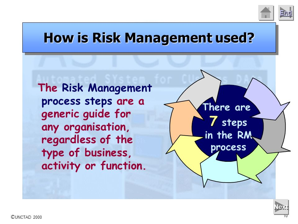How is Risk Management used