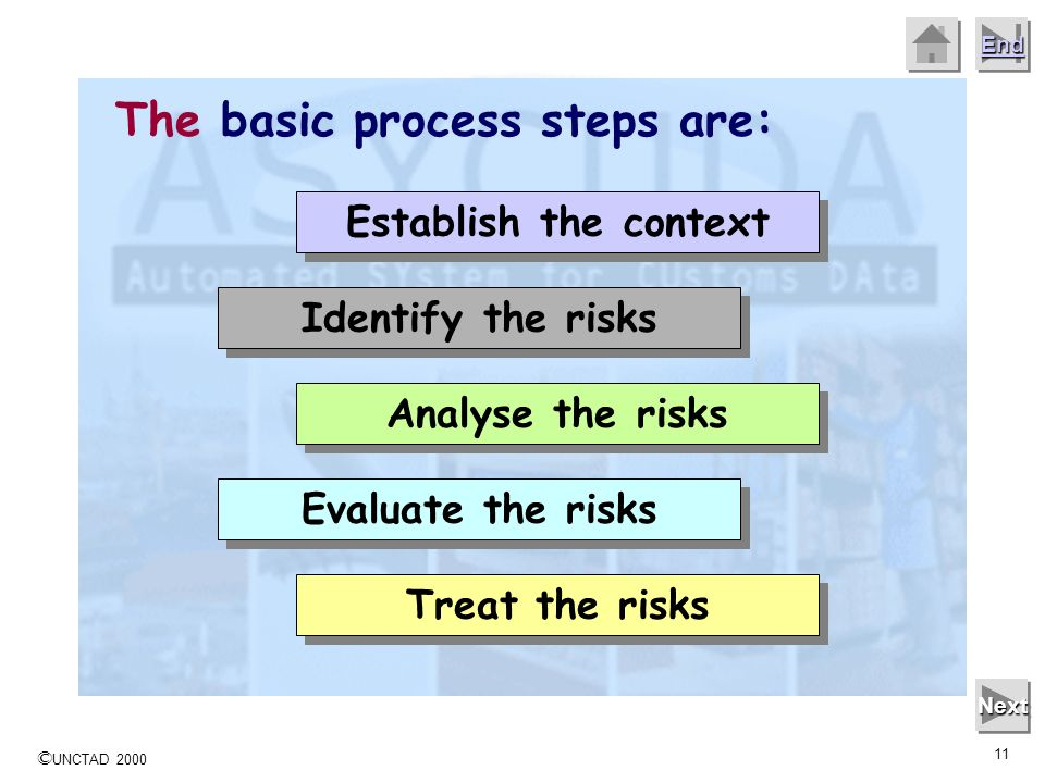 The basic process steps are: