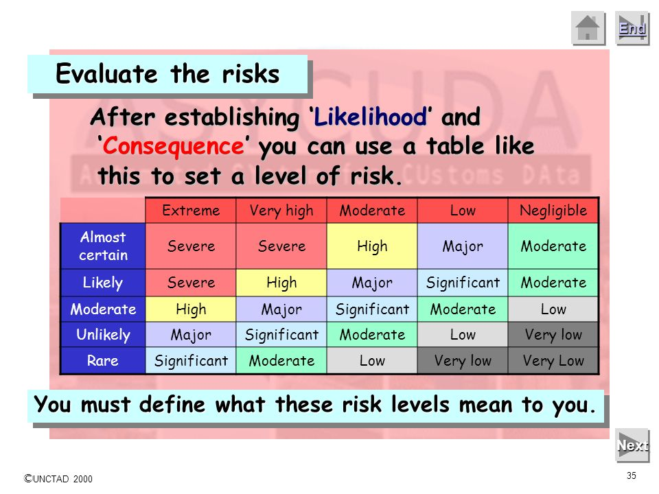 Evaluate the risks After establishing 'Likelihood' and 'Consequence' you can use a table like this to set a level of risk.